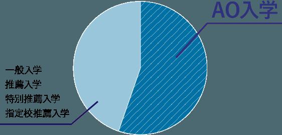 AO入学者数の割合