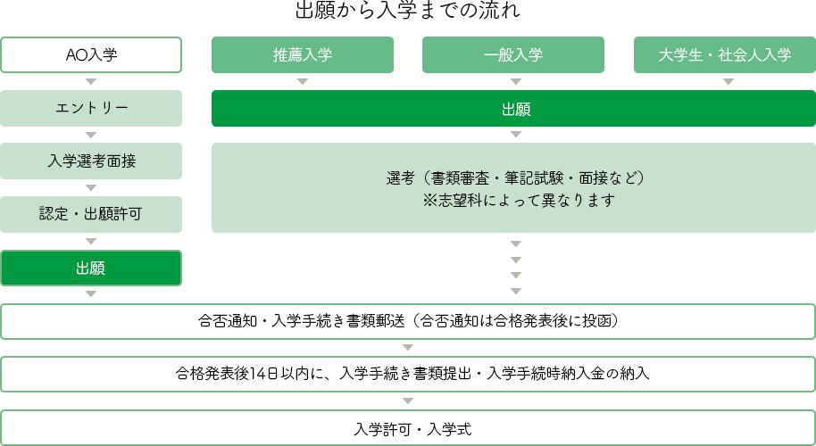 entry-flow